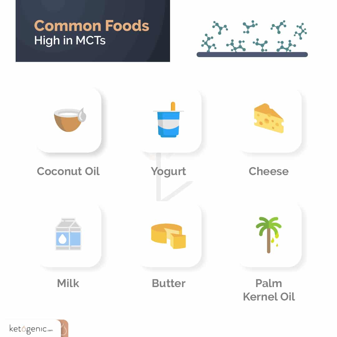 foods high in mcts to order when dining out on a ketogenic diet