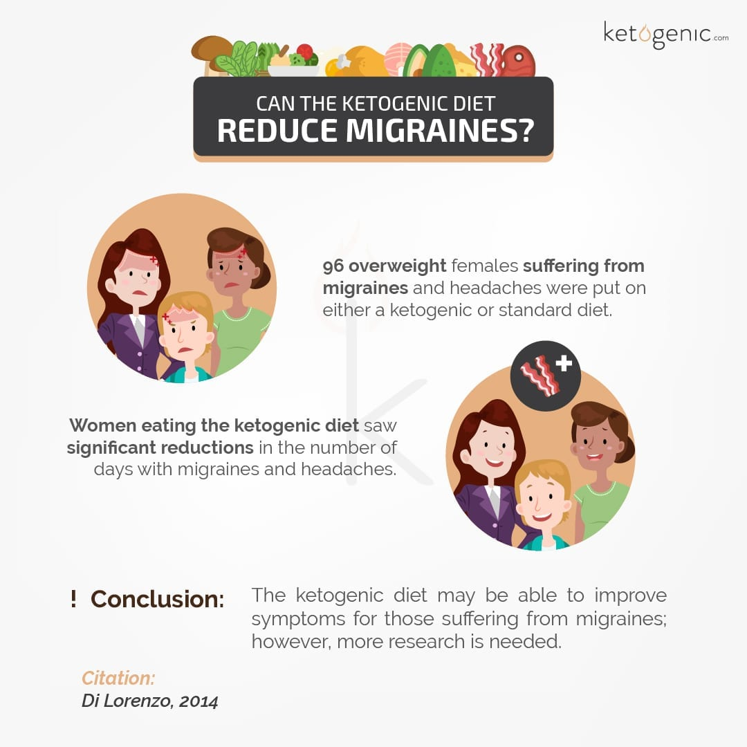 Can_the_Ketogenic_Diet_Reduce_Migraines