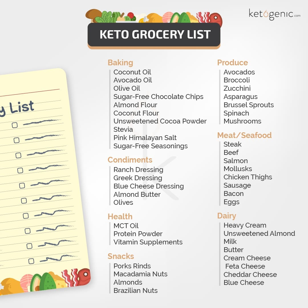 Keto diet plan Grocery List