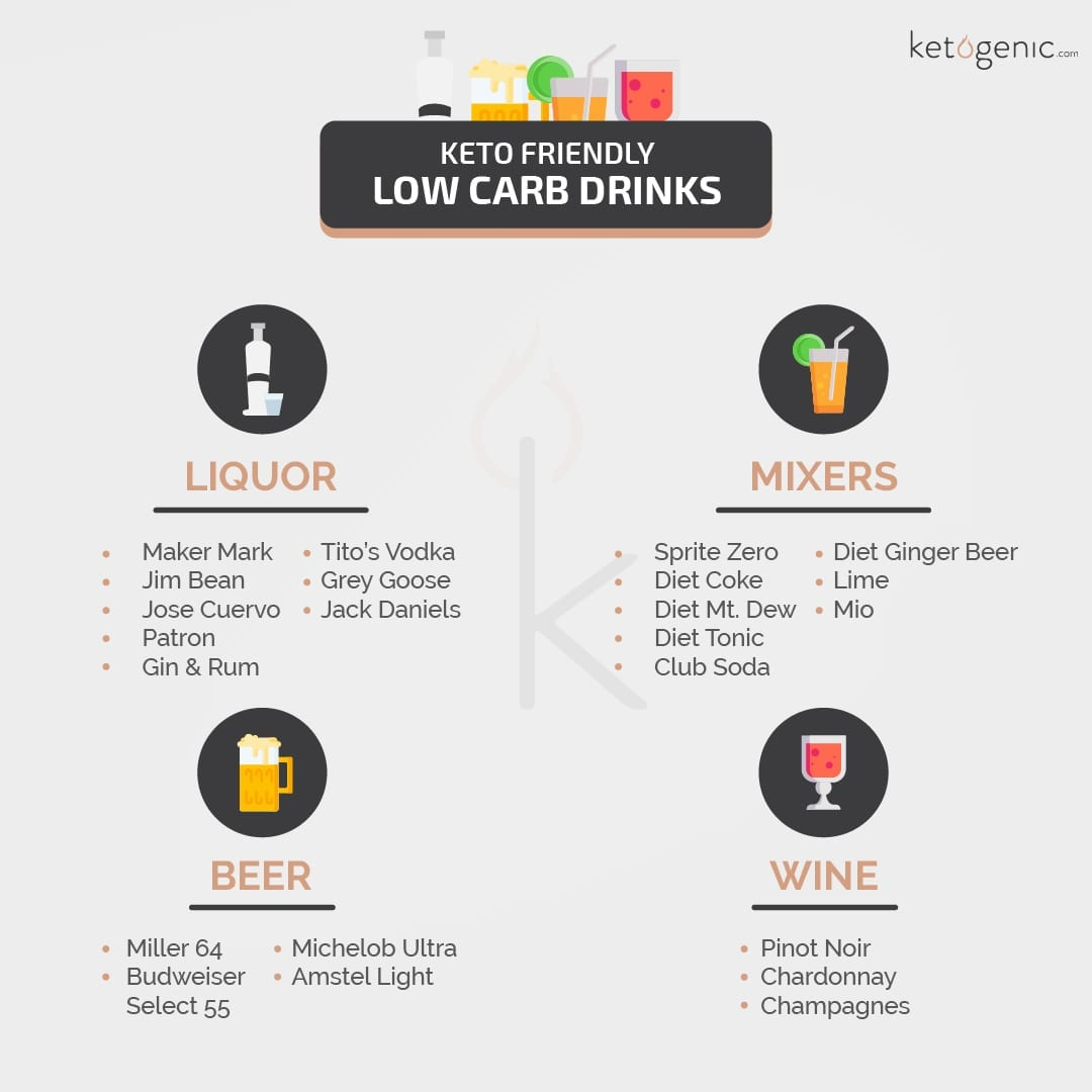 what is a keto diet alcohol drinks