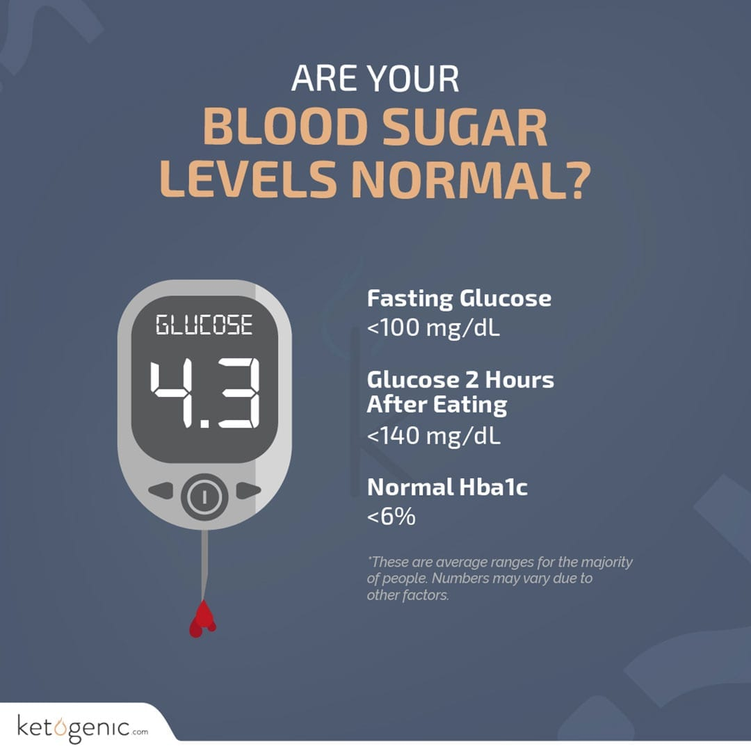 are your blood sugar levels normal