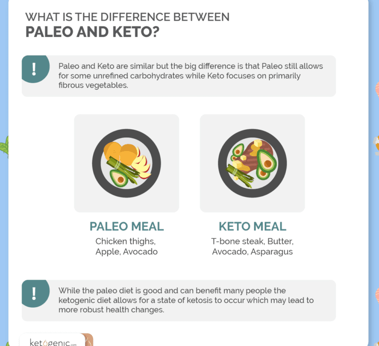 Keto and Paleo: What's the Difference?
