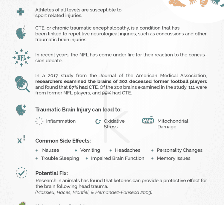 Traumatic Brain Injury & Ketones