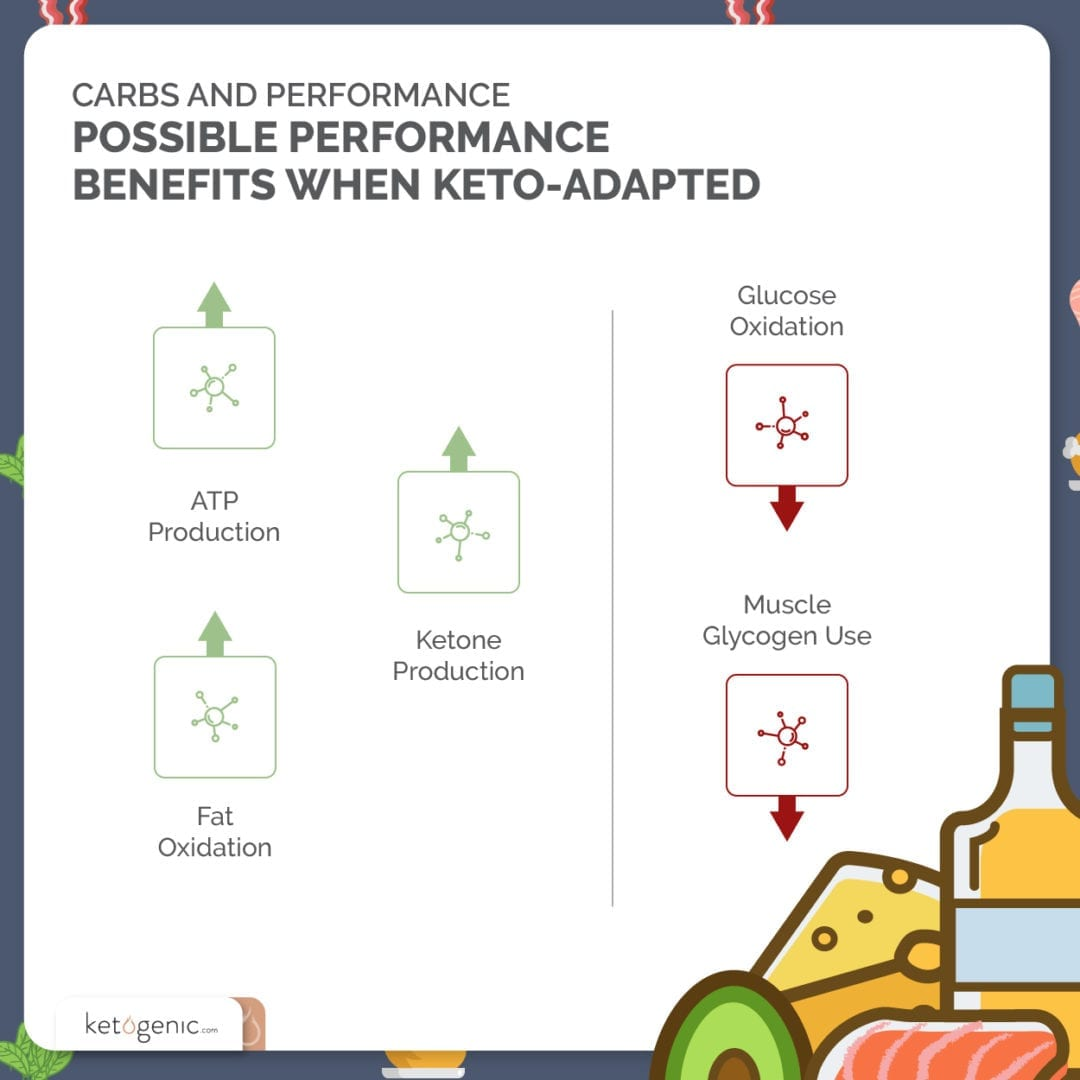 benefits of being keto adapted