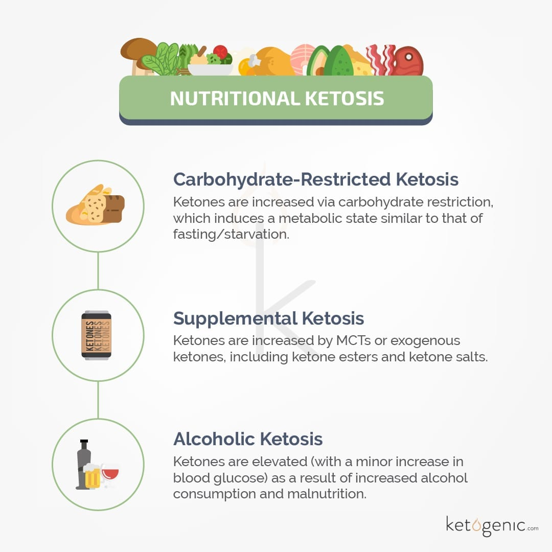 Nutritional Ketosis and the Different Types of Ketosis