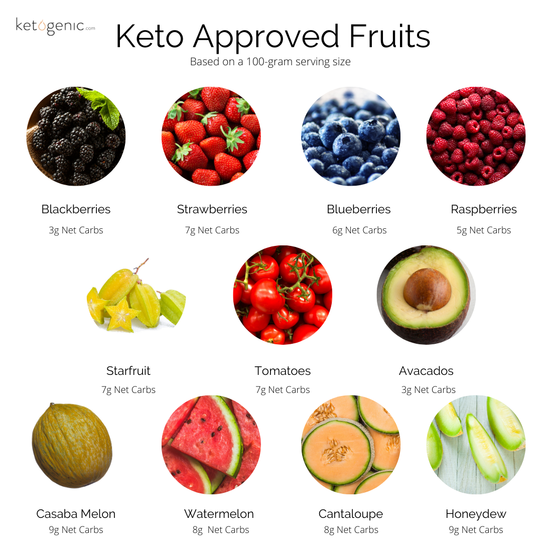 fruit on keto