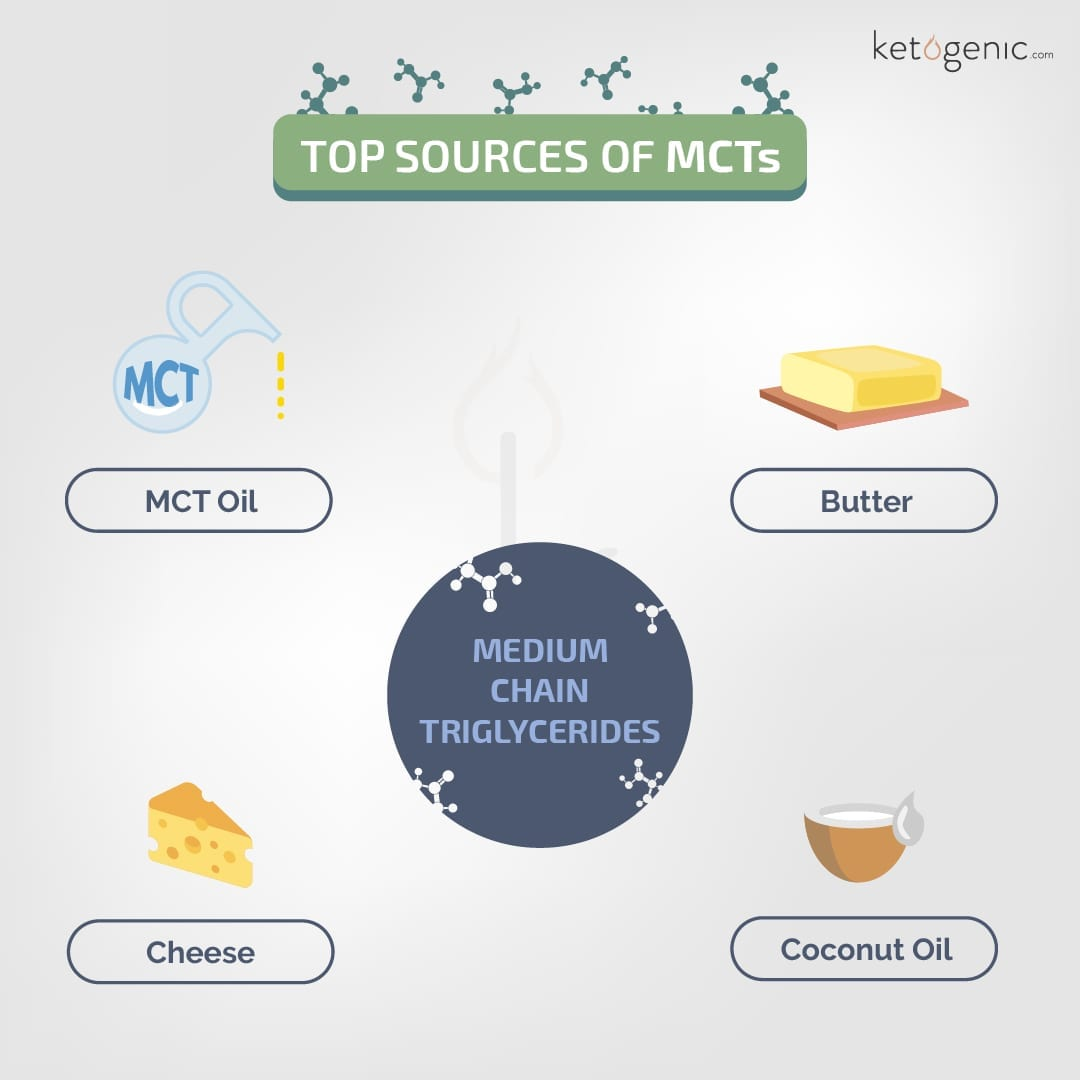 sources of mct