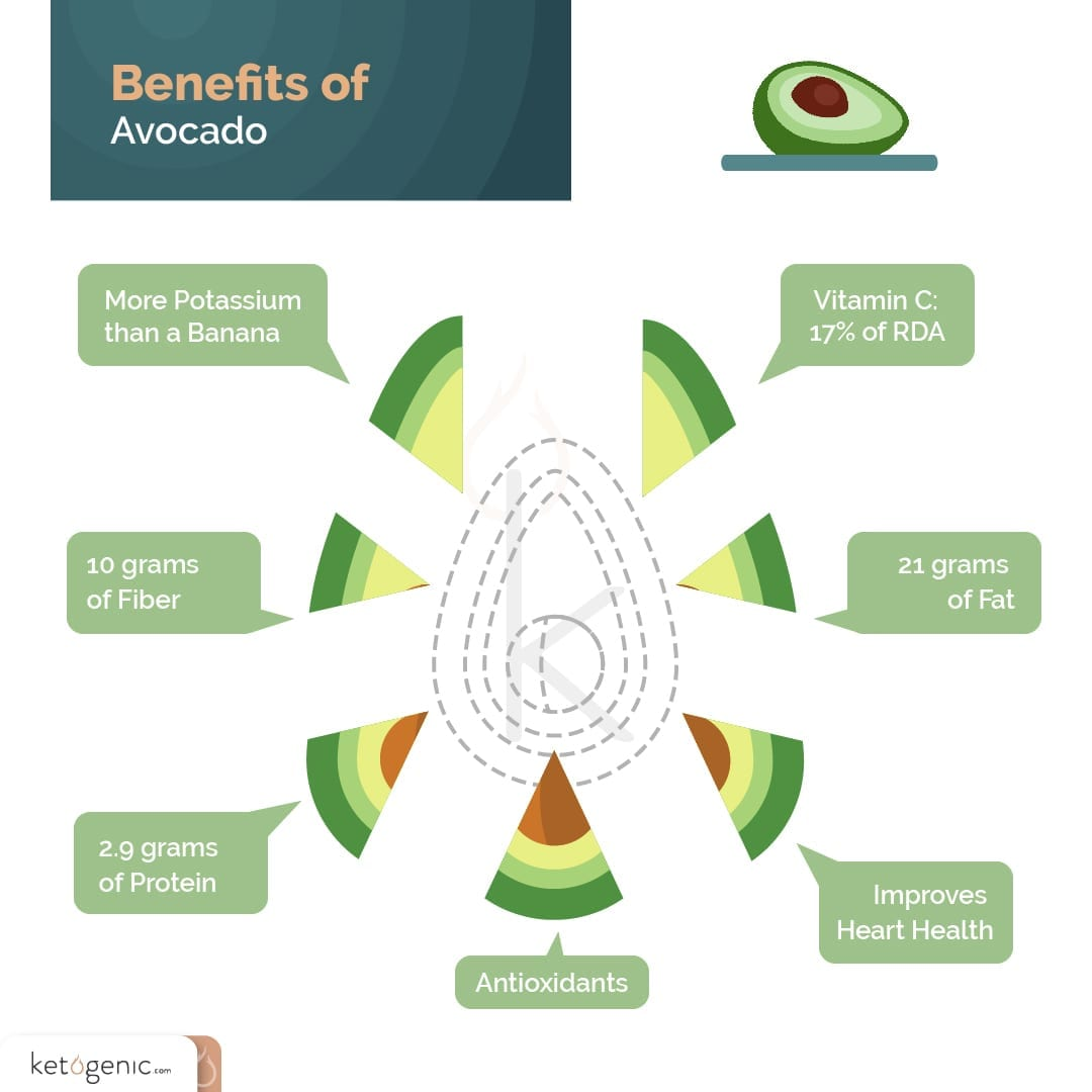 health benefits of avocado