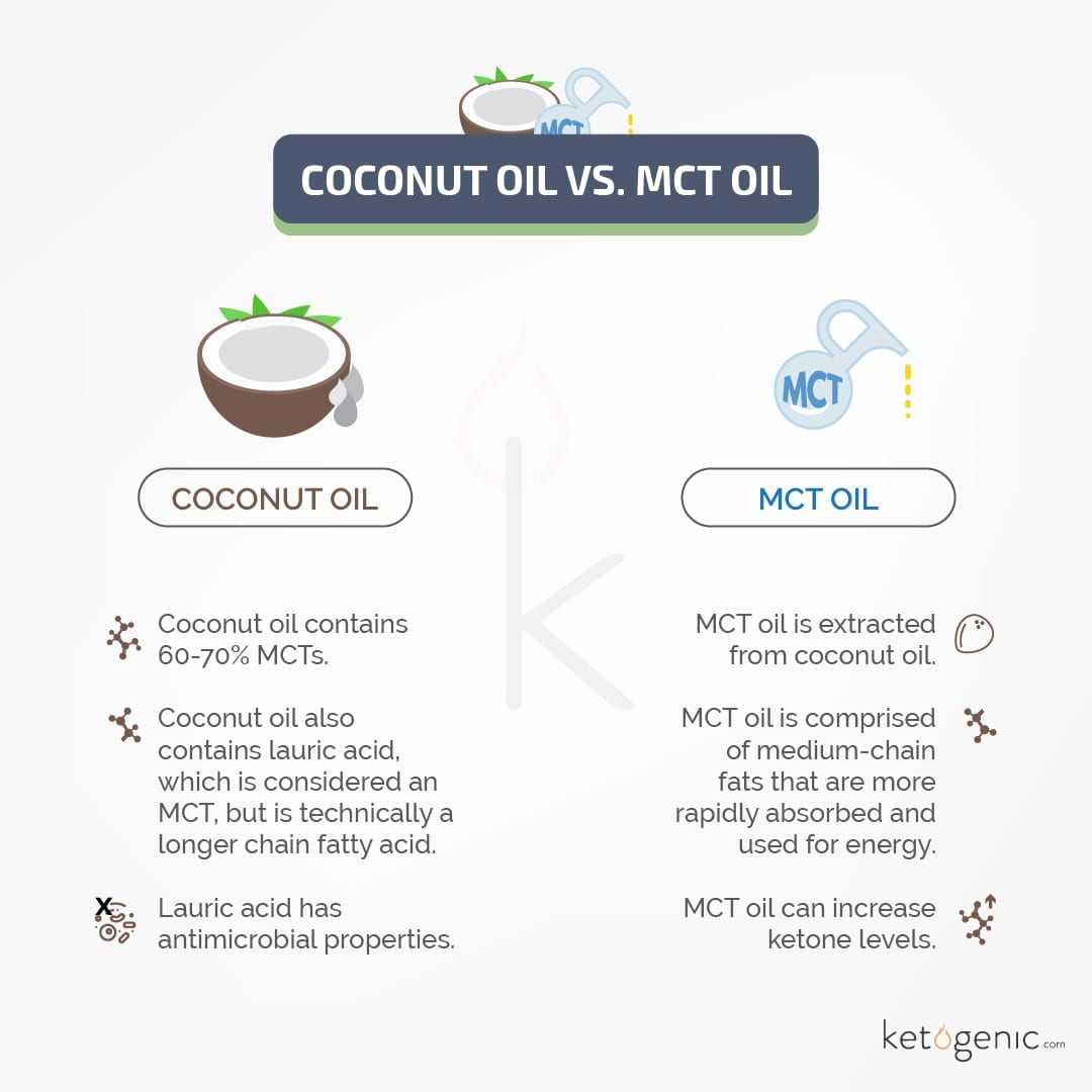 difference between mct and coconut