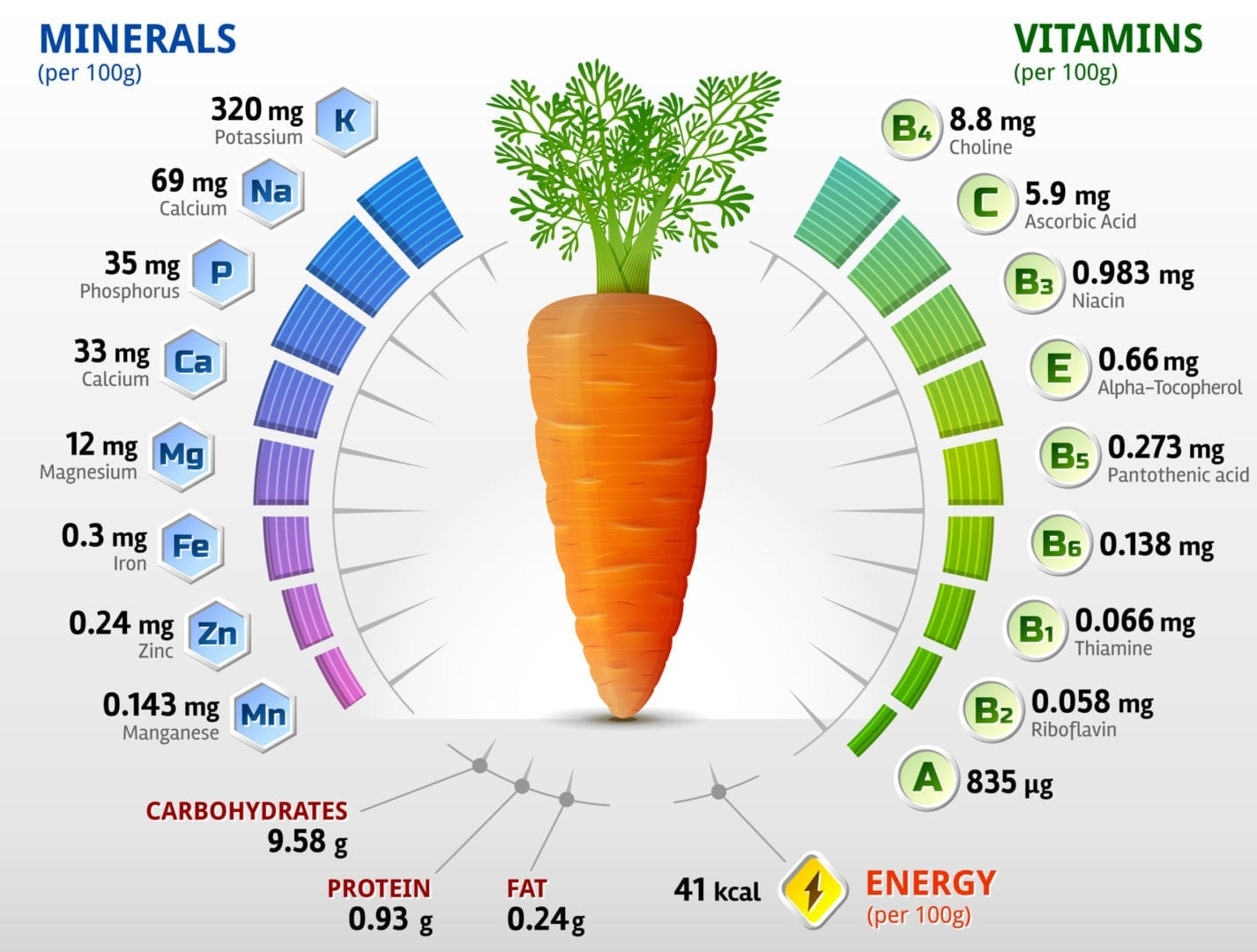 carbs in carrots nutrition facts